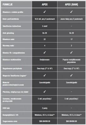 Apex - Apex [RAW] porównanie