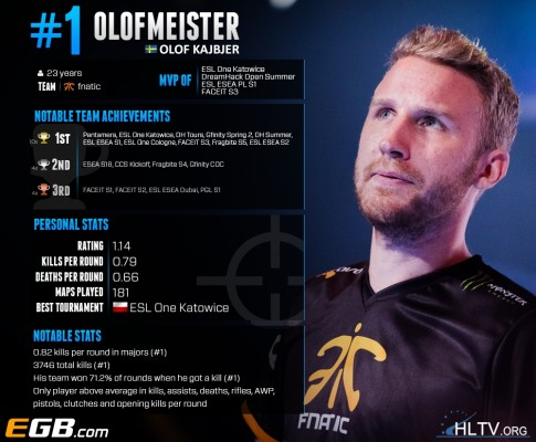olofmeister hltv top 20 ranking graczy cs go