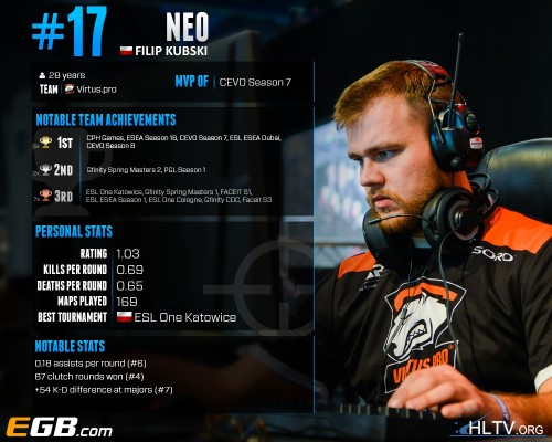 ranking graczy cs go 2016 neo hltv top 20